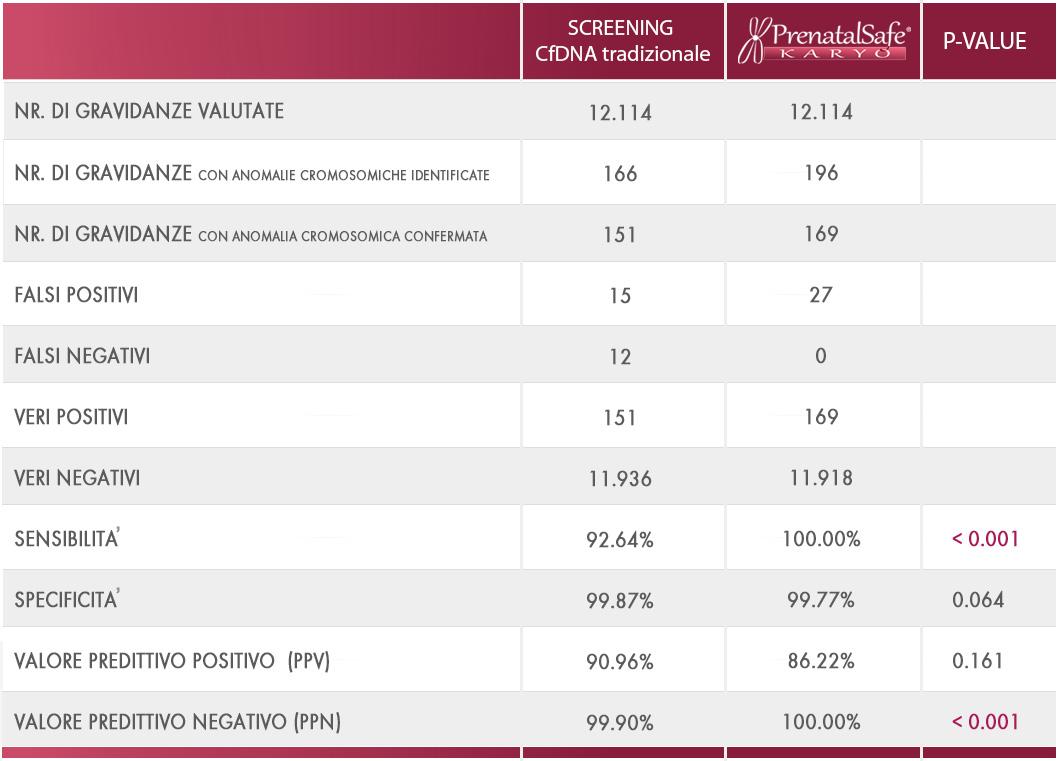 tabella di confronto nipt tradizionali vs PrenatalSAFE Karyo